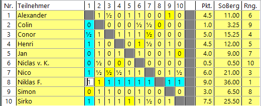 Endstand_Corona_Cup